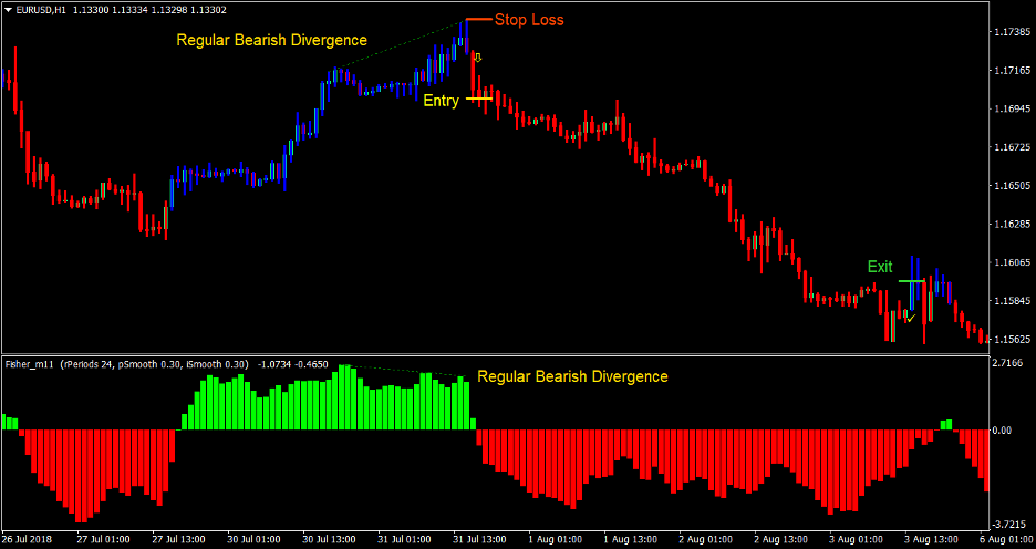 "Fisher Divergence Forex Trading Strategy 4 ""width ="" 936 ""height ="" 496 ""srcset ="" https://www.forexmt4indicators.com/wp-content/uploads/2020/08/Fisher-Divergence-Forex-Trading-Strategy- 4.png 936w, https://www.forexmt4indicators.com/wp-content/uploads/2020/08/Fisher-Divergence-Forex-Trading-Strategy-4-300x159.png 300w, https: //www.forexmt4indicators. com / wp-content / uploads / 2020/08 / fisher-divergence-forex-trading-strategy-4-768x407.png 768w ""sizes ="" (maximum width: 936px) 100vw, 936px"