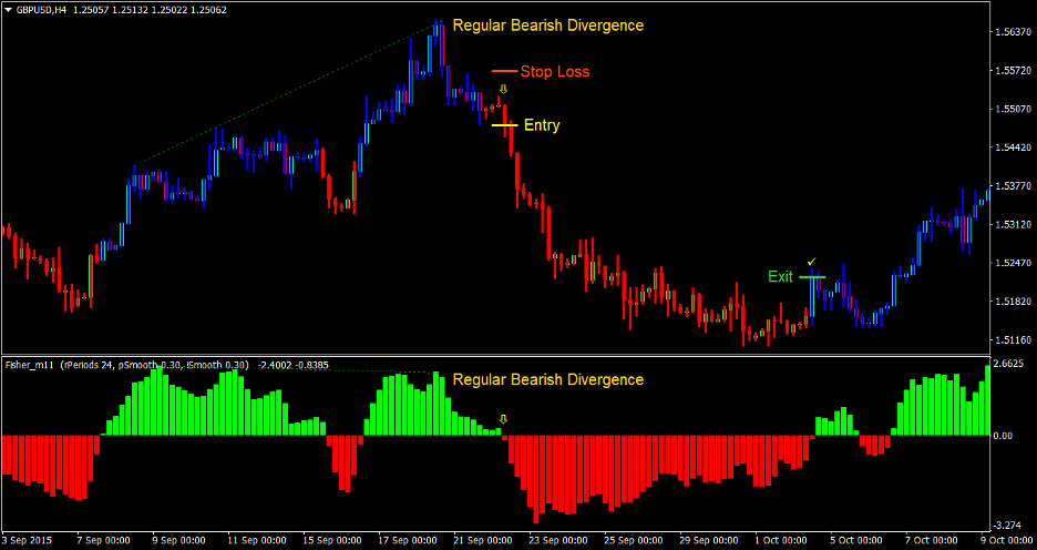 "Fisher Divergence Forex Trading Strategy 5 ""width ="" 936 ""height ="" 496 ""srcset ="" https://www.forexmt4indicators.com/wp-content/uploads/2020/08/Fisher-Divergence-Forex-Trading-Strategy- 5.png 936w, https://www.forexmt4indicators.com/wp-content/uploads/2020/08/Fisher-Divergence-Forex-Trading-Strategy-5-300x159.png 300w, https: //www.forexmt4indicators. com / wp-content / uploads / 2020/08 / fisher-divergence-forex-trading-strategy-5-768x407.png 768w ""sizes ="" (maximum width: 936px) 100vw, 936px"