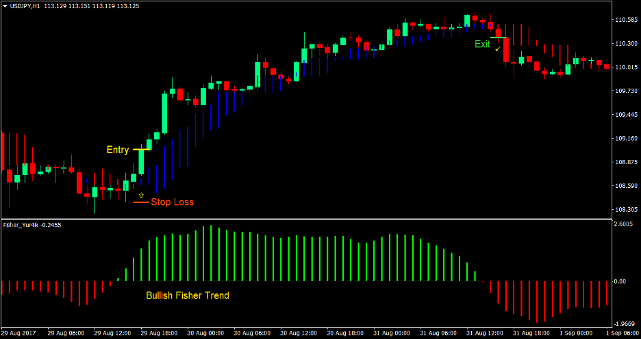 Fisher Trend Forex Trading Strategy 1