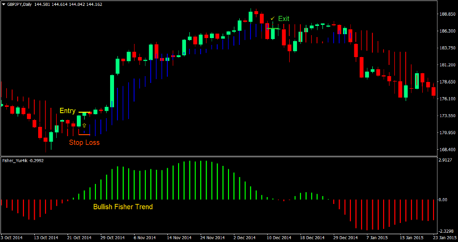 Fisher Trend Forex Trading Strategy 2