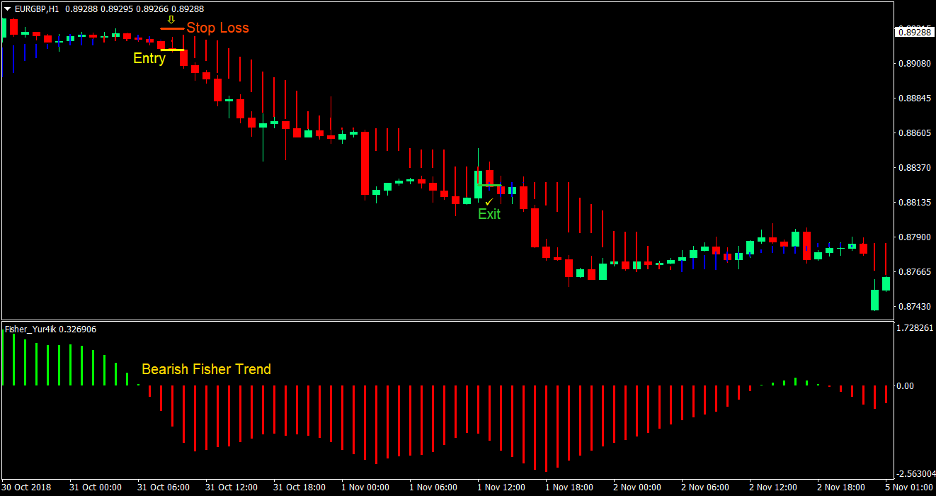 Fisher Trend Forex Trading Strategy 3