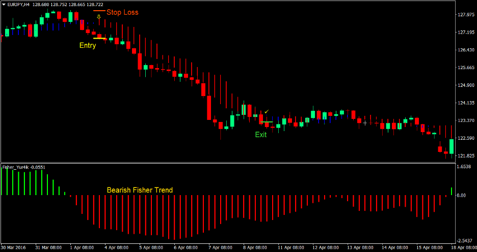 Fisher Trend Forex Trading Strategy 4