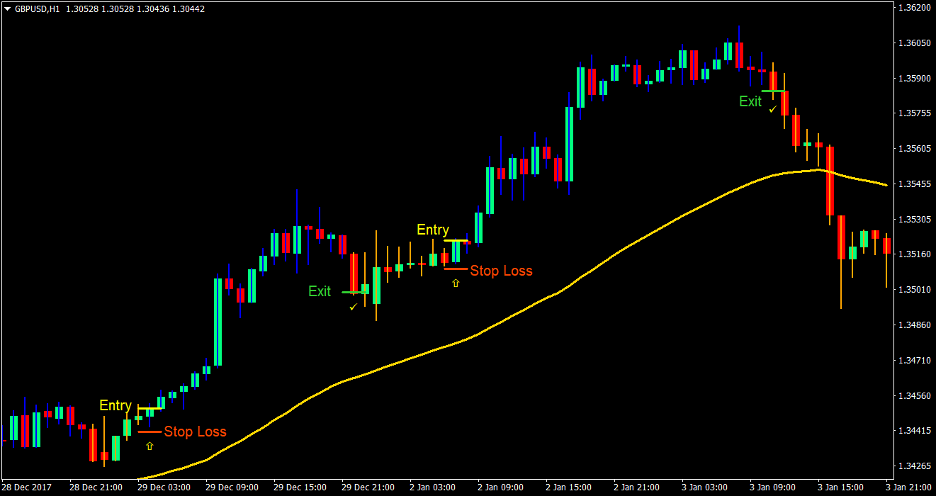 "Gann Bars Forex Trend Trading Strategy 1 ""width ="" 936 ""height ="" 496 ""srcset ="" https://www.forexmt4indicators.com/wp-content/uploads/2020/08/Gann-Bars-Forex-Trend-Trading - Strategy-1.png 936w, https://www.forexmt4indicators.com/wp-content/uploads/2020/08/Gann-Bars-Forex-Trend-Trading-Strategy-1-300x159.png 300w, https: / / www.forexmt4indicators.com/wp-content/uploads/2020/08/Gann-Bars-Forex-Trend-Trading-Strategy-1-768x407.png 768w ""sizes ="" (maximum width: 936px) 100vw, 936px"