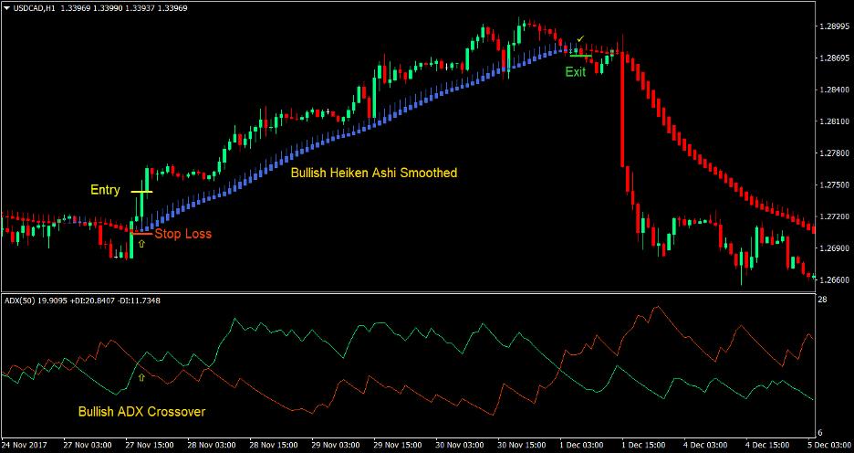 Heiken Ashi Directional Cross Forex Trading Strategy 1