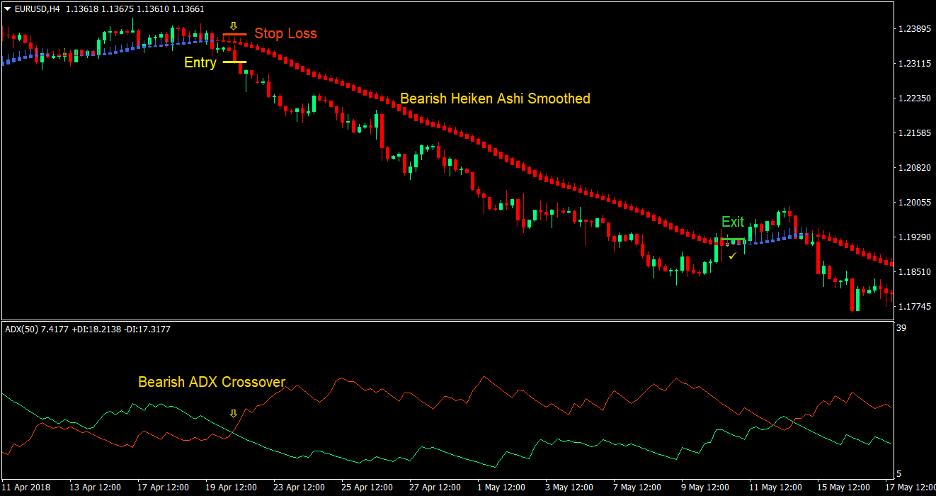 Heiken Ashi Directional Cross Forex Trading Strategy 3