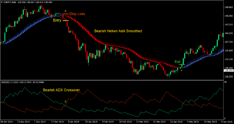 Heiken Ashi Directional Cross Forex Trading Strategy 4
