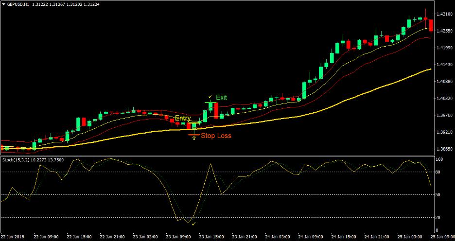 Keltner Reversal Forex Trading Strategy 1
