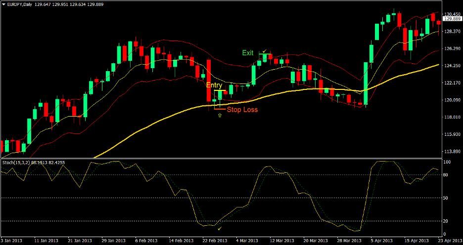 Keltner Reversal Forex Trading Strategy 2