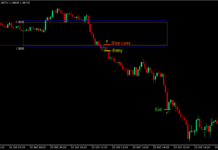 London Box Retest Forex Trading Strategy 3