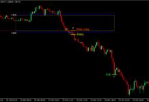 London Box Retest Forex Trading Strategy 3