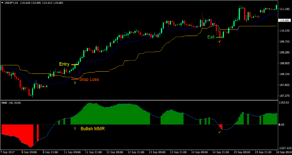 Median Price Cross Forex Trading Strategy 2