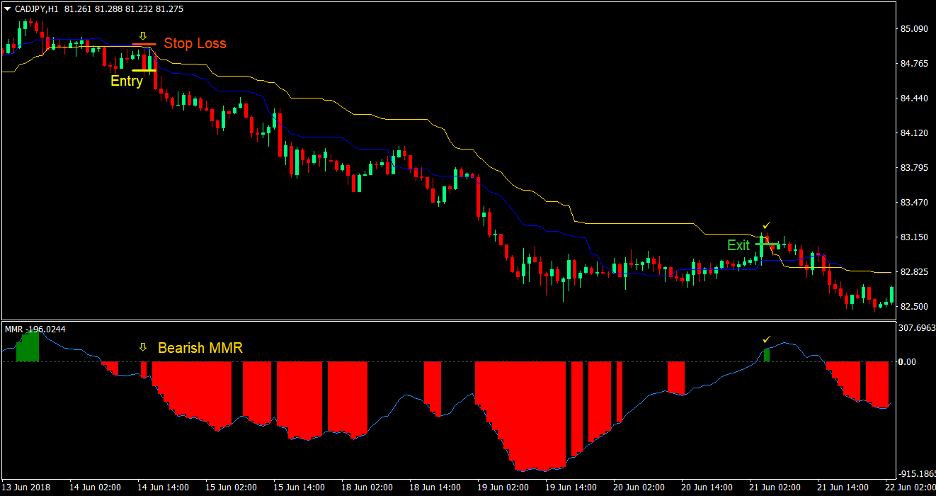 Median Price Cross Forex Trading Strategy 4
