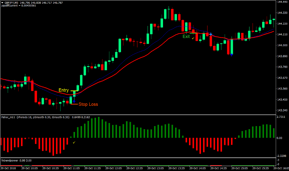 Power Trend Forex Trading Strategy 1