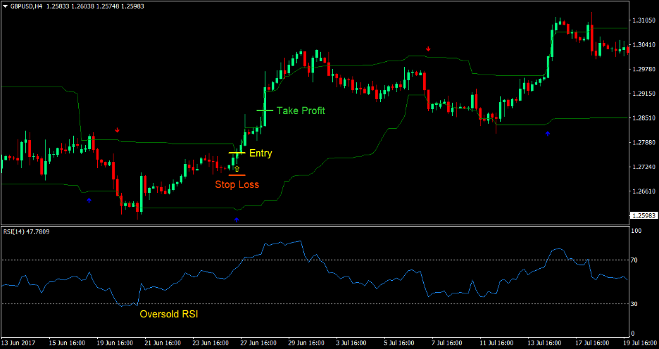 RSI and Arrows Forex Trading Strategy 2