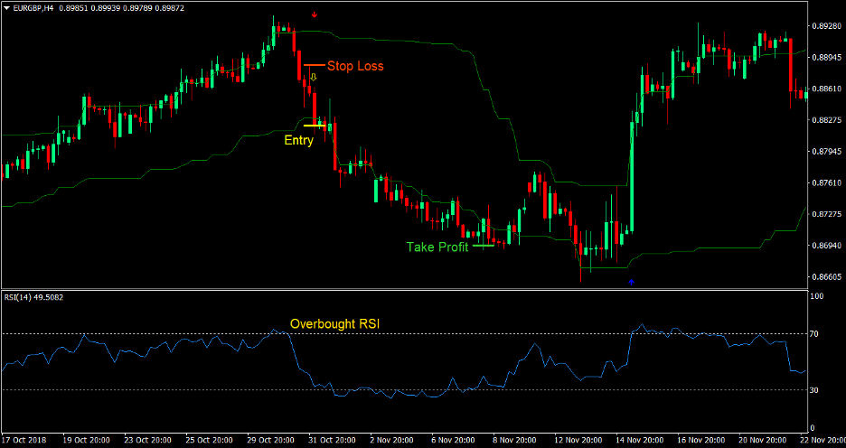 RSI and Arrows Forex Trading Strategy 4