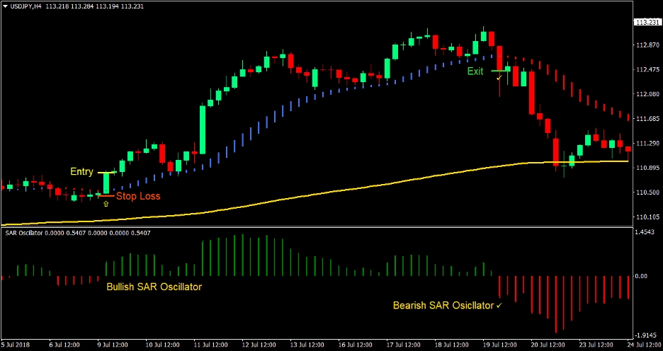 SAR Smooth Trend Forex Trading Strategy 1