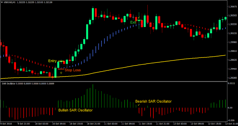 SAR Smooth Trend Forex Trading Strategy 2