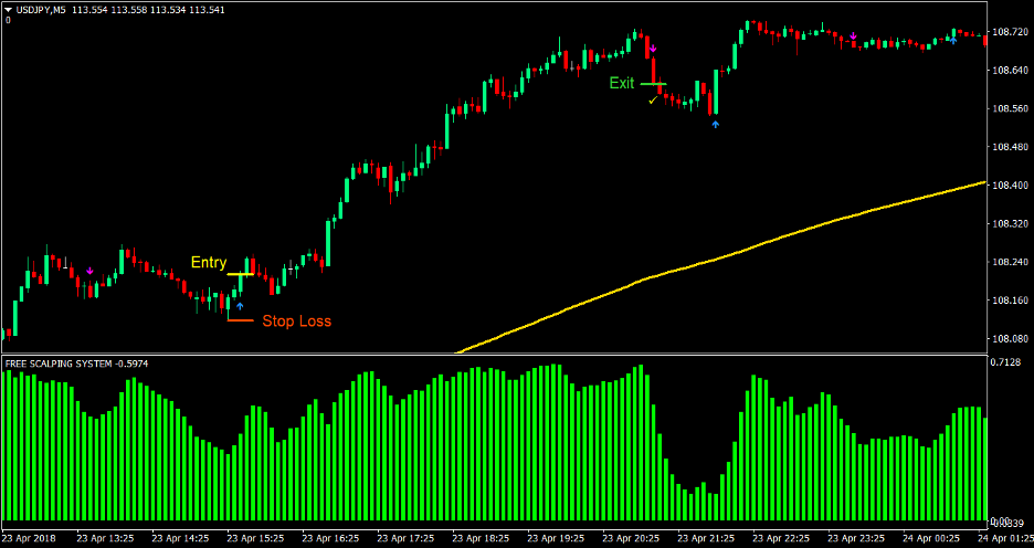 Silver Trend Forex Scalping Strategy 1