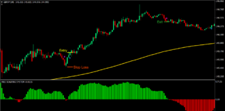 Silver Trend Forex Scalping Strategy 2