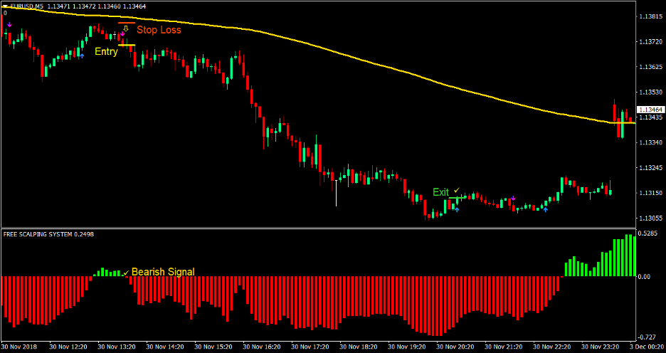 Silver Trend Forex Scalping Strategy 3