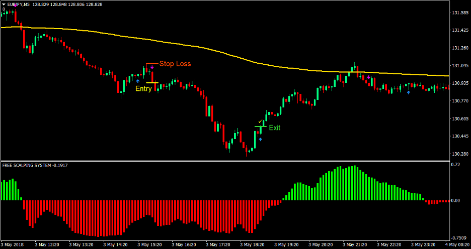 Silver Trend Forex Scalping Strategy 4
