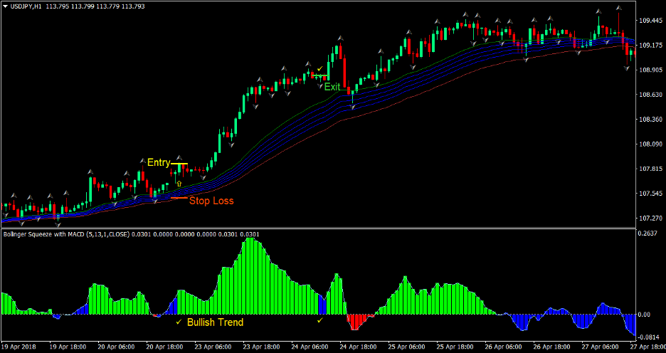 Squeeze Trend Forex Trading Strategy 1
