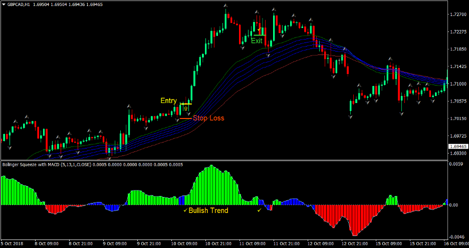 Squeeze Trend Forex Trading Strategy 2