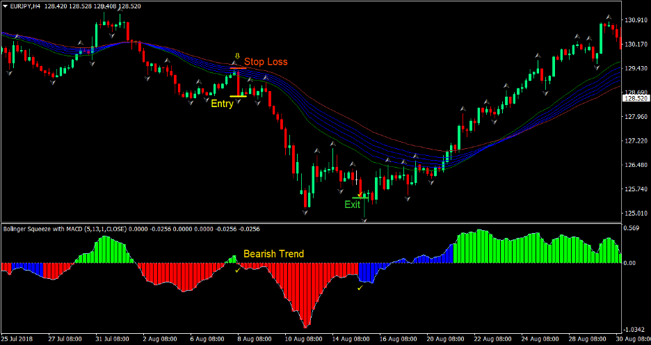 Squeeze Trend Forex Trading Strategy 3