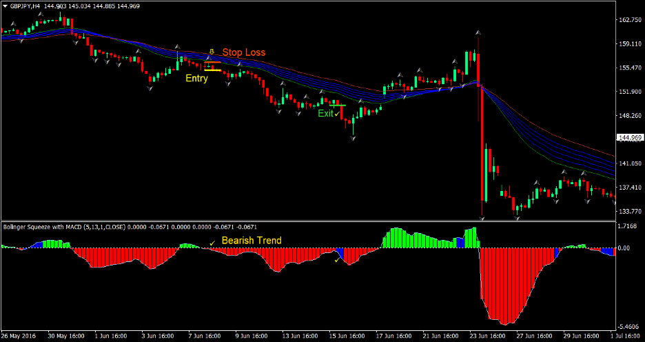 Squeeze Trend Forex Trading Strategy 4