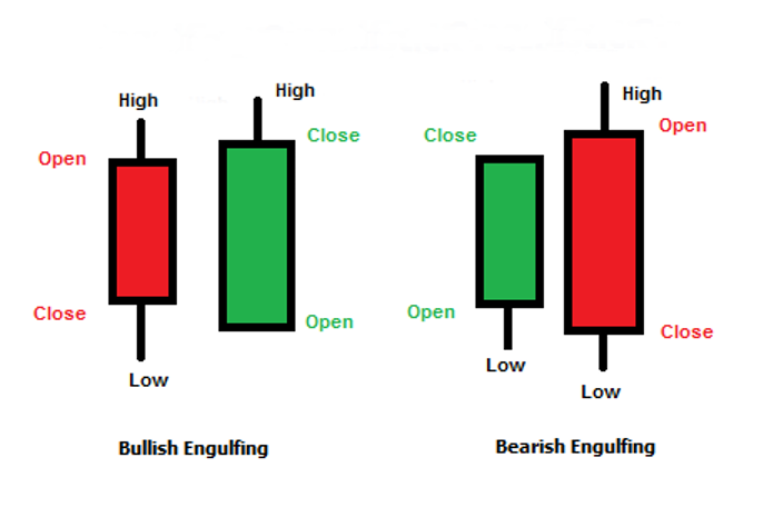 Super Trend Retracement Engulfing Rejection Forex Trading Strategy 2