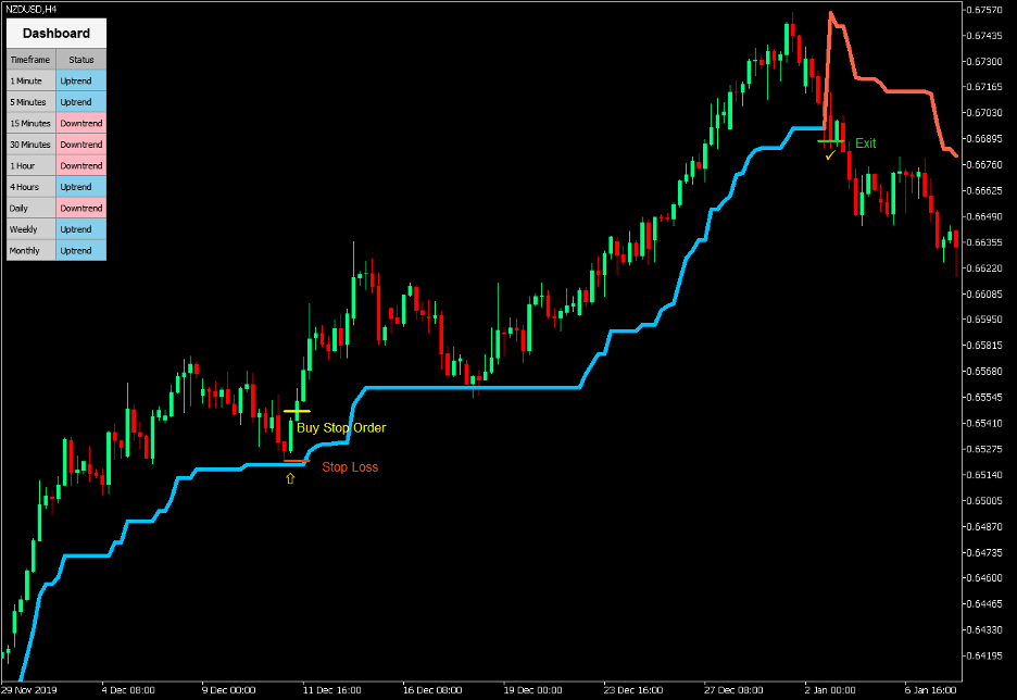 Super Trend Retracement Engulfing Rejection Forex Trading Strategy 3