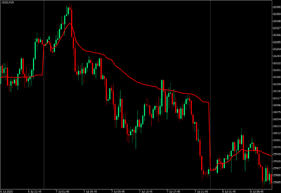 Volume Weight Average Price Intraday Direction Filter and Crossover Strategy 1