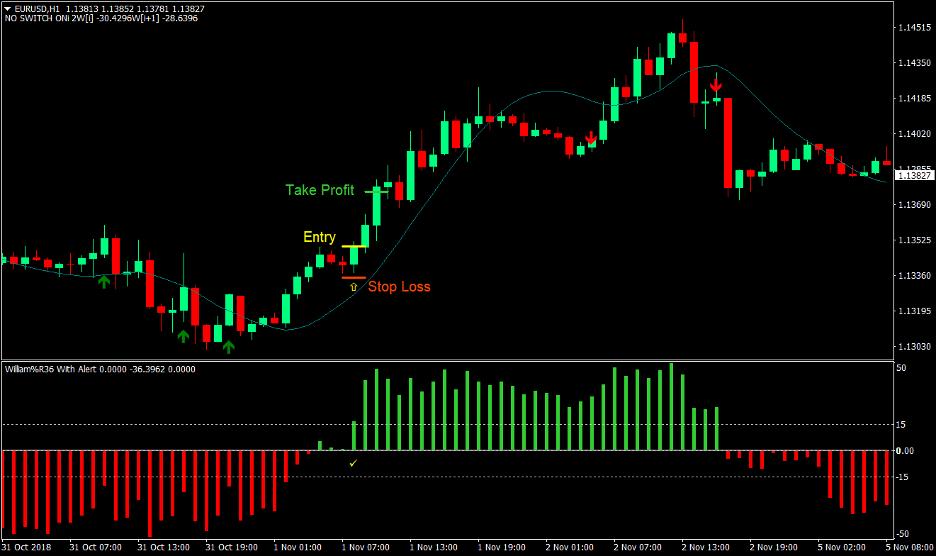 Yang Trader Forex Trading Strategy 2