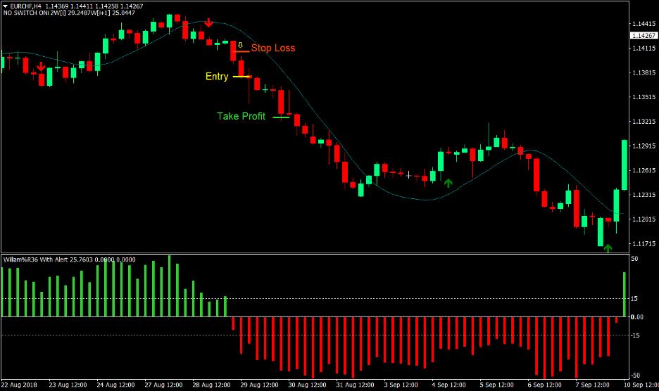 Yang Trader Forex Trading Strategy 4