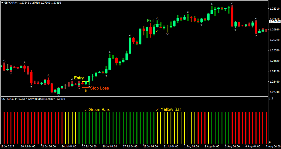 AVQ Trend Forex Trading Strategy 1