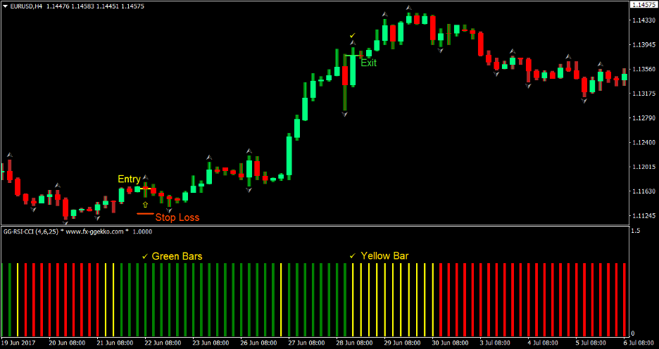 AVQ Trend Forex Trading Strategy 2