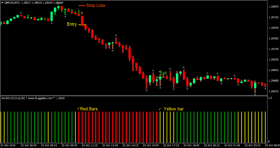 AVQ Trend Forex Trading Strategy 3
