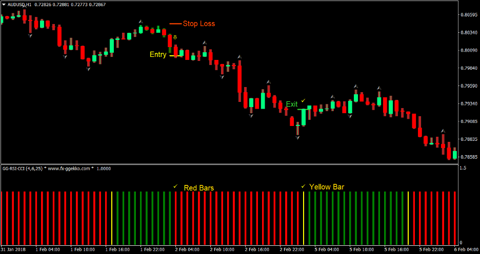AVQ Trend Forex Trading Strategy 4