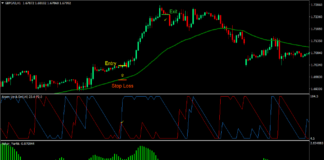 Aroon Trend Forex Trading Strategy 1