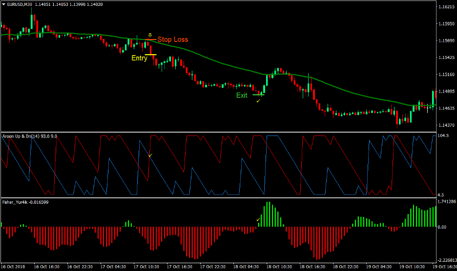 Aroon Trend Forex Trading Strategy 3