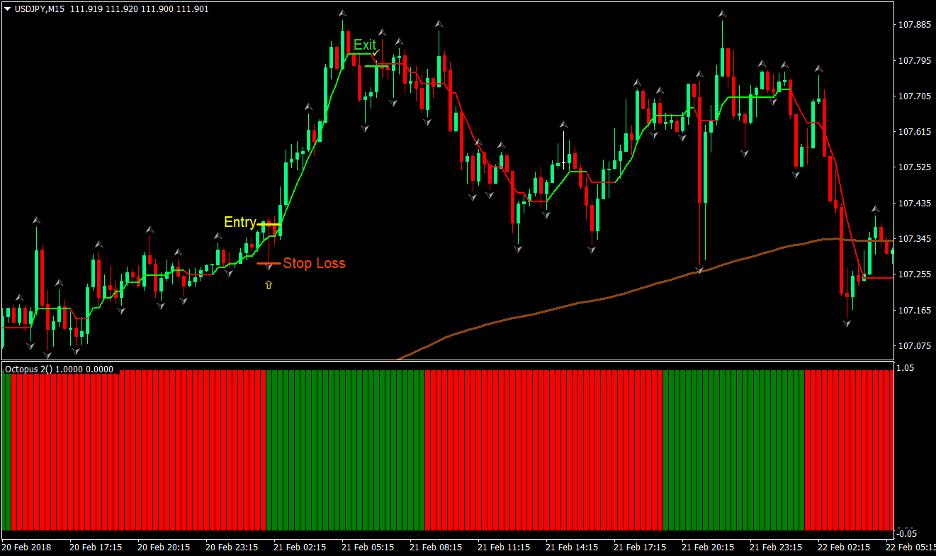 Buzzer Forex Trading Strategy 1