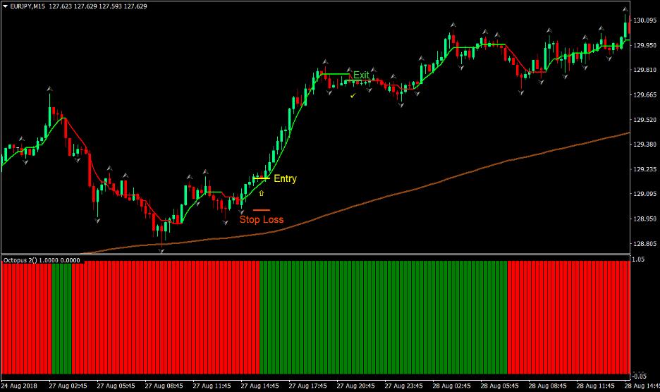 Buzzer Forex Trading Strategy 2