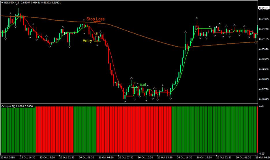 Buzzer Forex Trading Strategy 3
