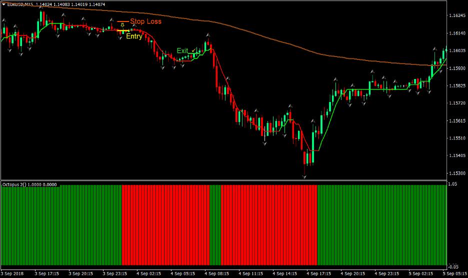 Buzzer Forex Trading Strategy 4