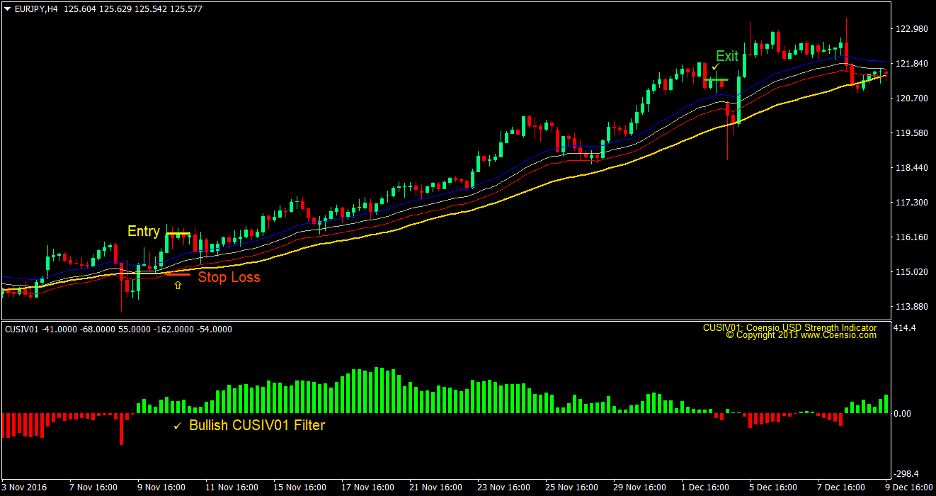 Cusiv Moving Average Forex Trading Strategy 1