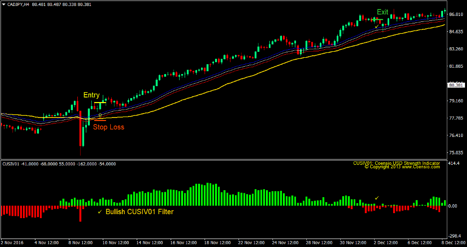 Cusiv Moving Average Forex Trading Strategy 2