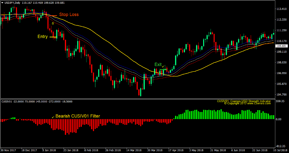 Cusiv Moving Average Forex Trading Strategy 3