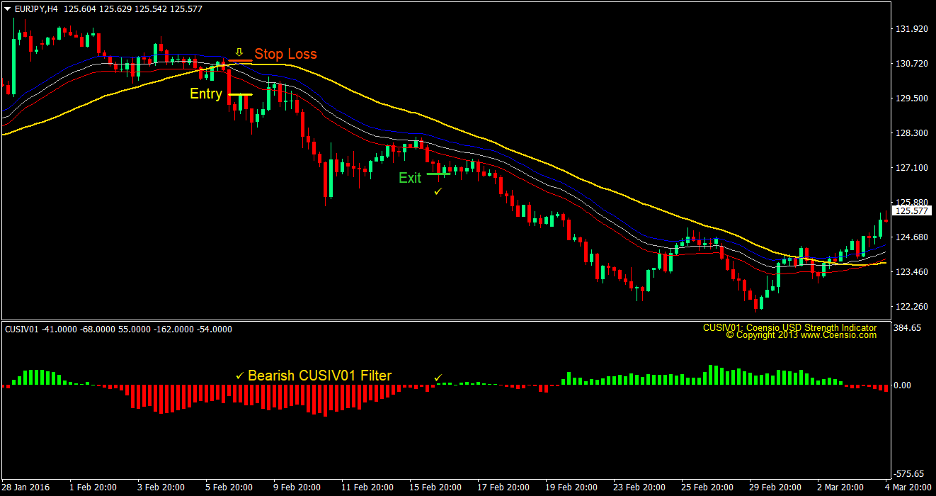 Cusiv Moving Average Forex Trading Strategy 4
