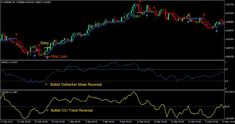 DeMarker Arrows Forex Trading Strategy 2