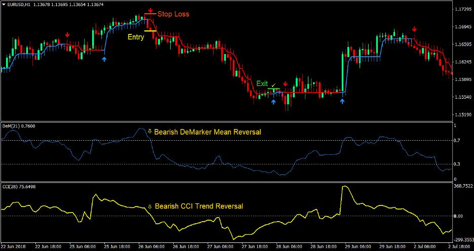DeMarker Arrows Forex Trading Strategy 3